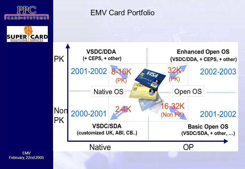 EMV Card Portfolio
