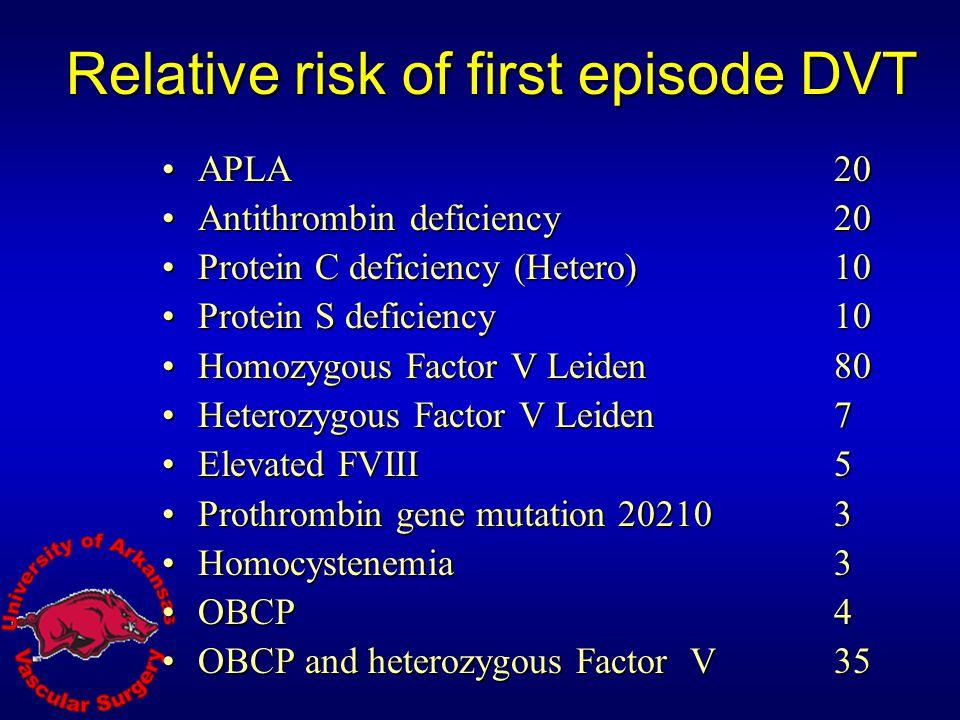Relative risk of first episode DVT