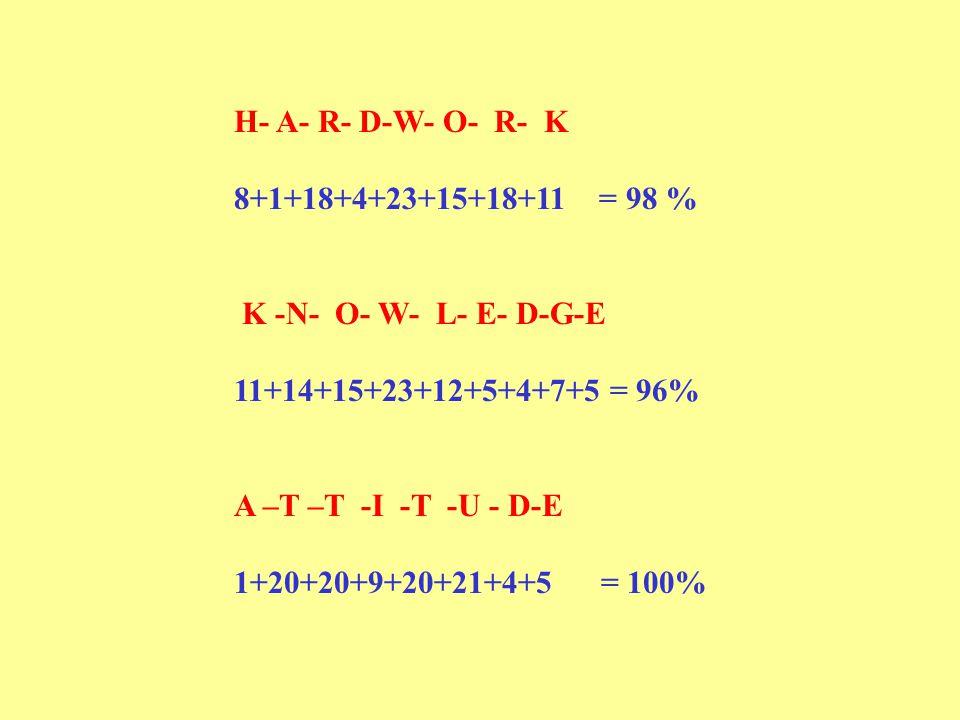 H- A- R- D-W- O- R- K 8+1+18+4+23+15+18+11 = 98 % K -N- O- W- L- E- D-G-E. 11+14+15+23+12+5+4+7+5 = 96%
