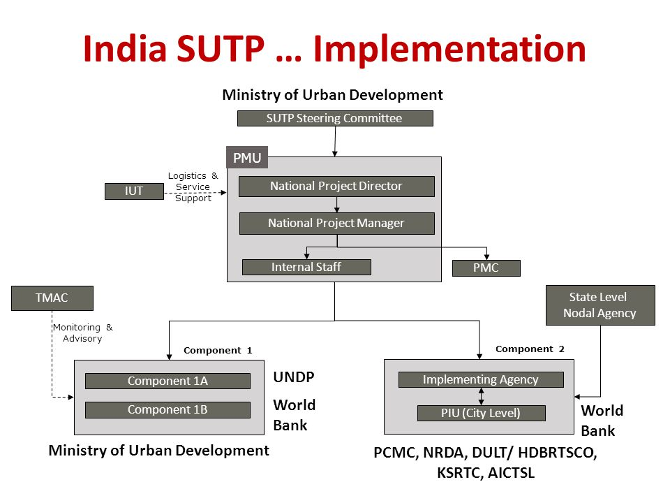 India SUTP … Implementation