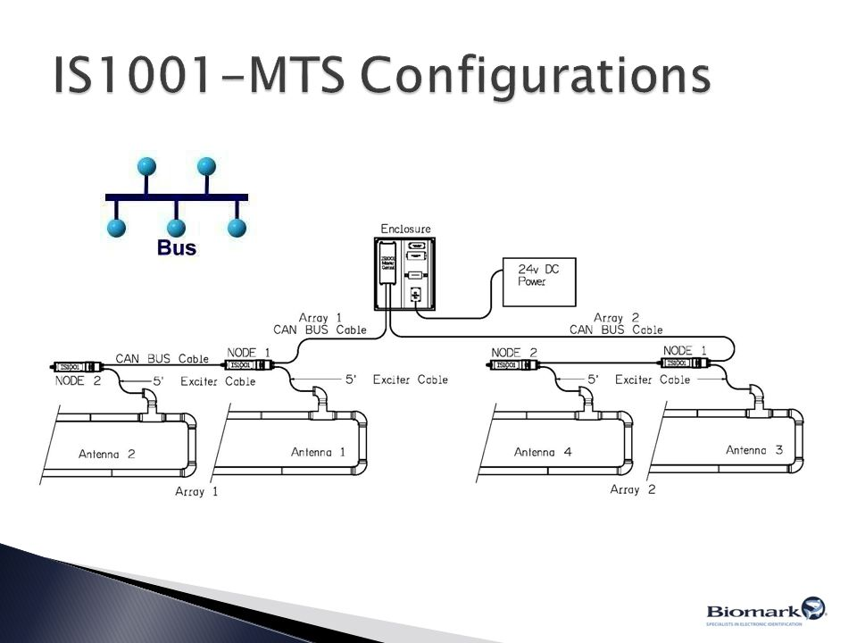 IS1001-MTS Configurations