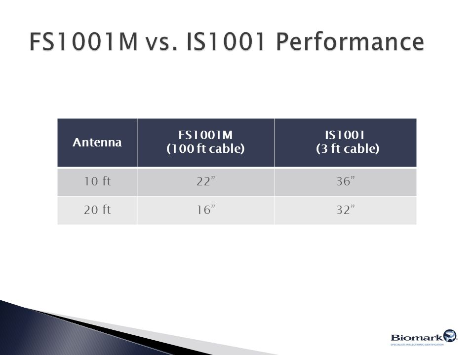 FS1001M vs. IS1001 Performance Antenna FS1001M (100 ft cable) IS1001
