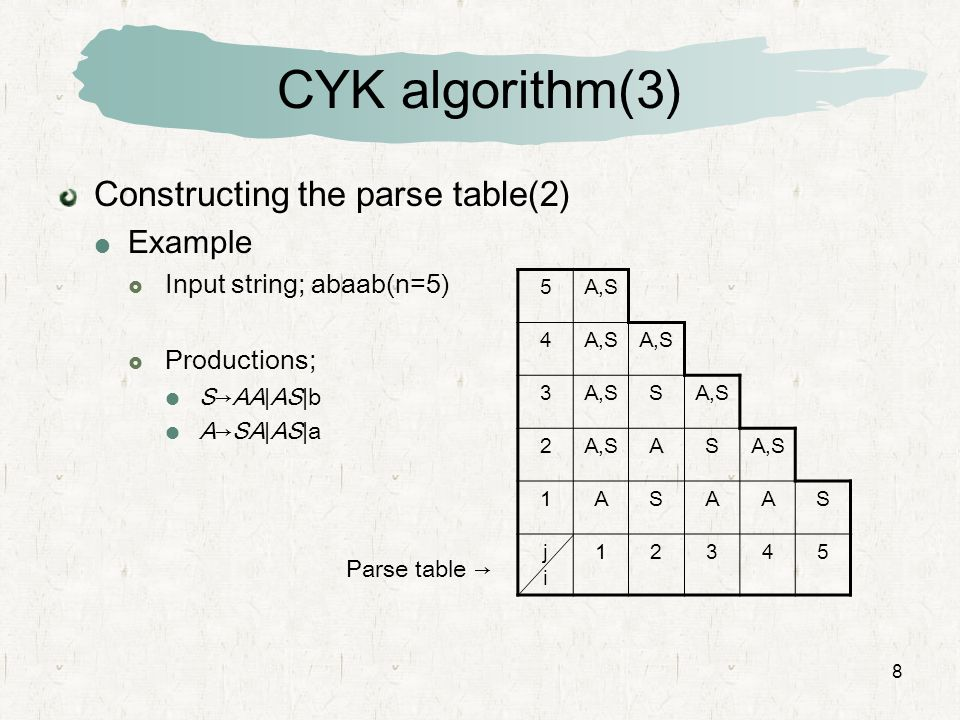 CYK algorithm(3) Constructing the parse table(2) Example