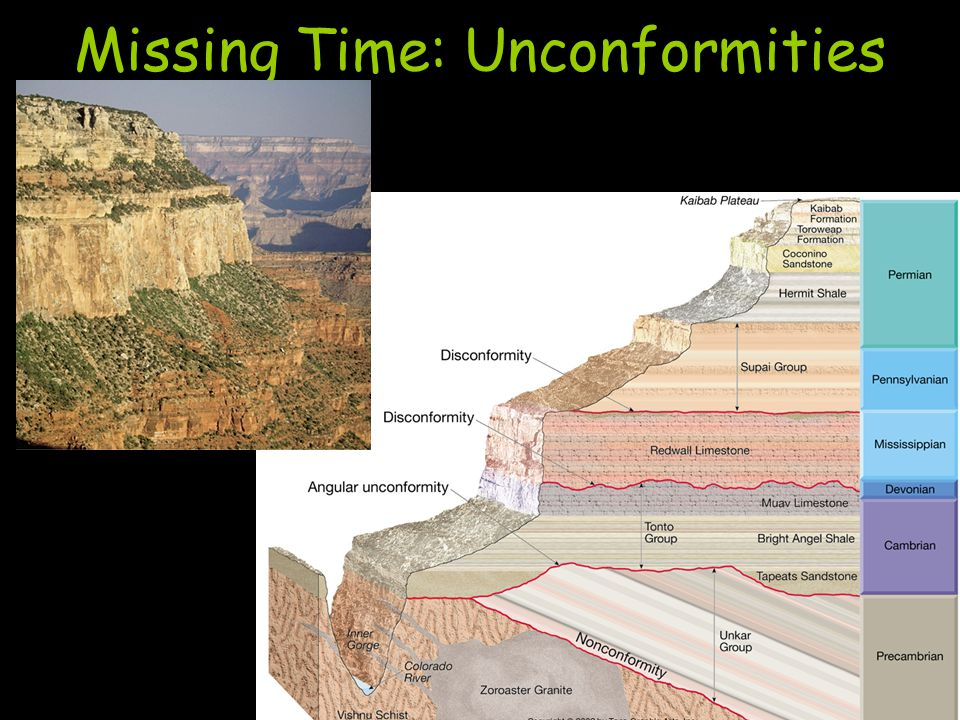 Unconformities relative dating vs absolute 4