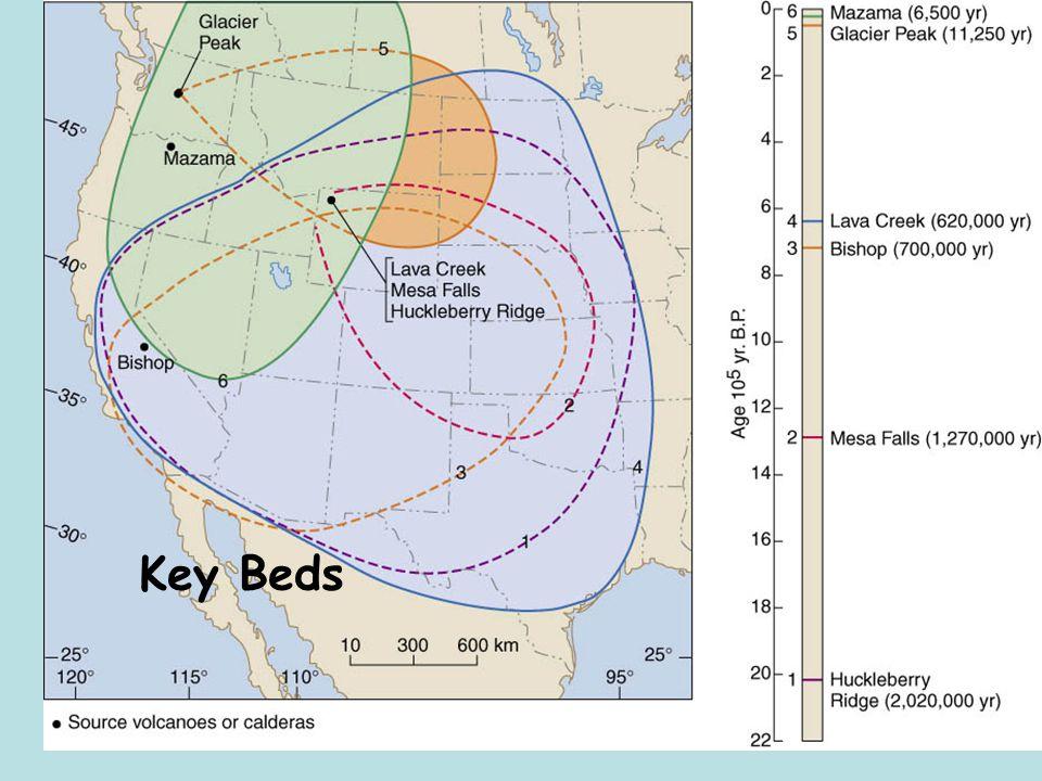 Key Beds