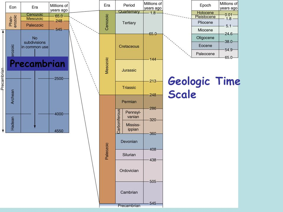 Precambrian Geologic Time Scale