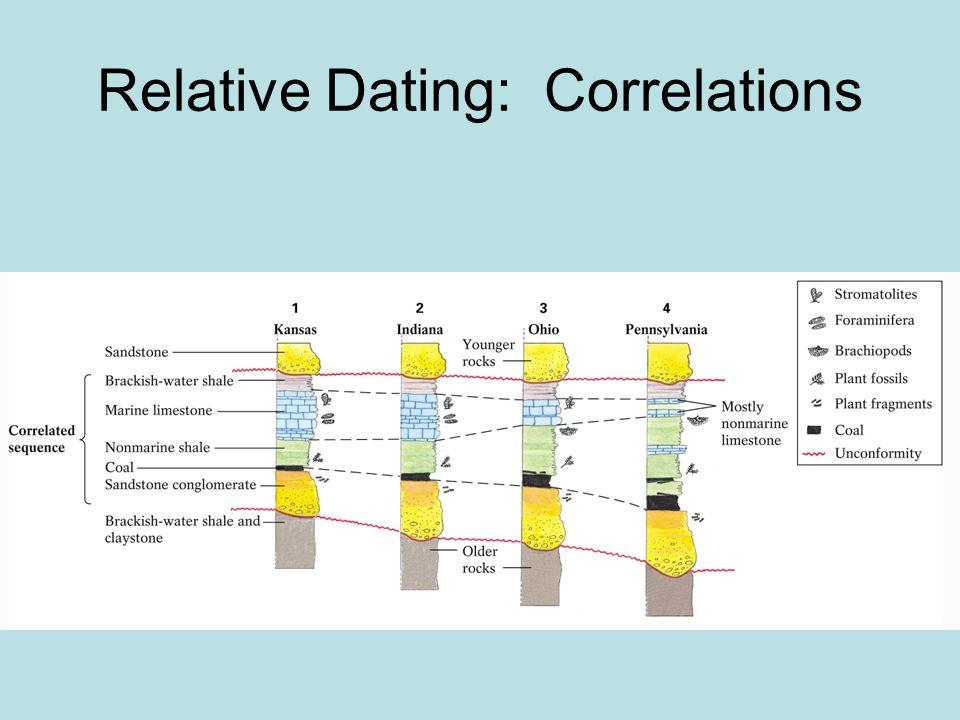 Relative Dating: Correlations