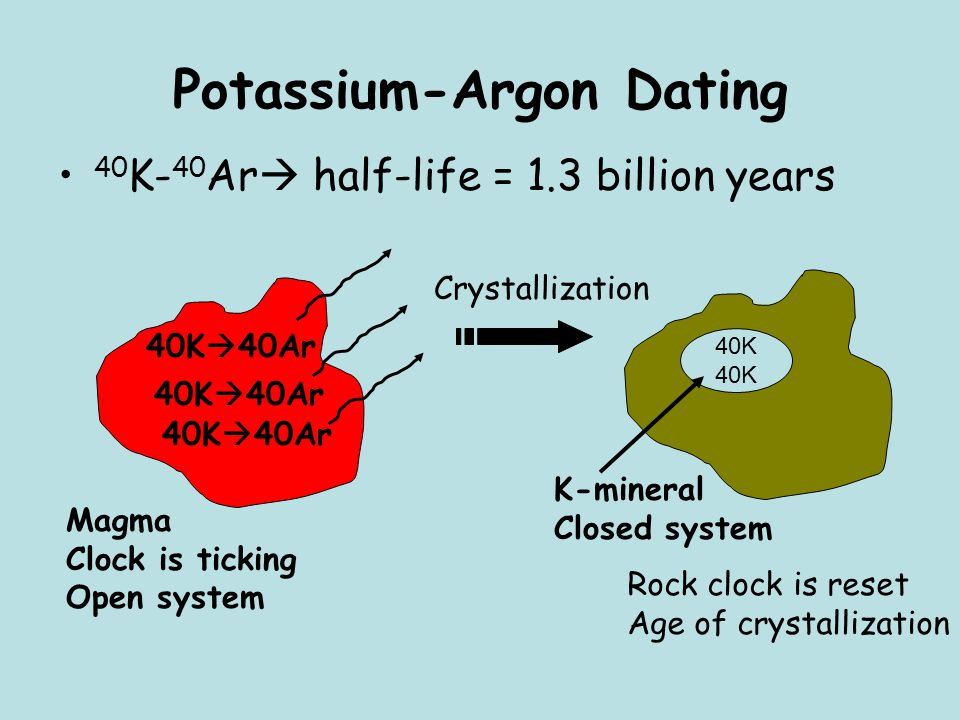 potassium argon dating time range The plausible inequality of initially trapped argon isotopic application ranges of the various dating amount of non-radiogenic argon and potassium.