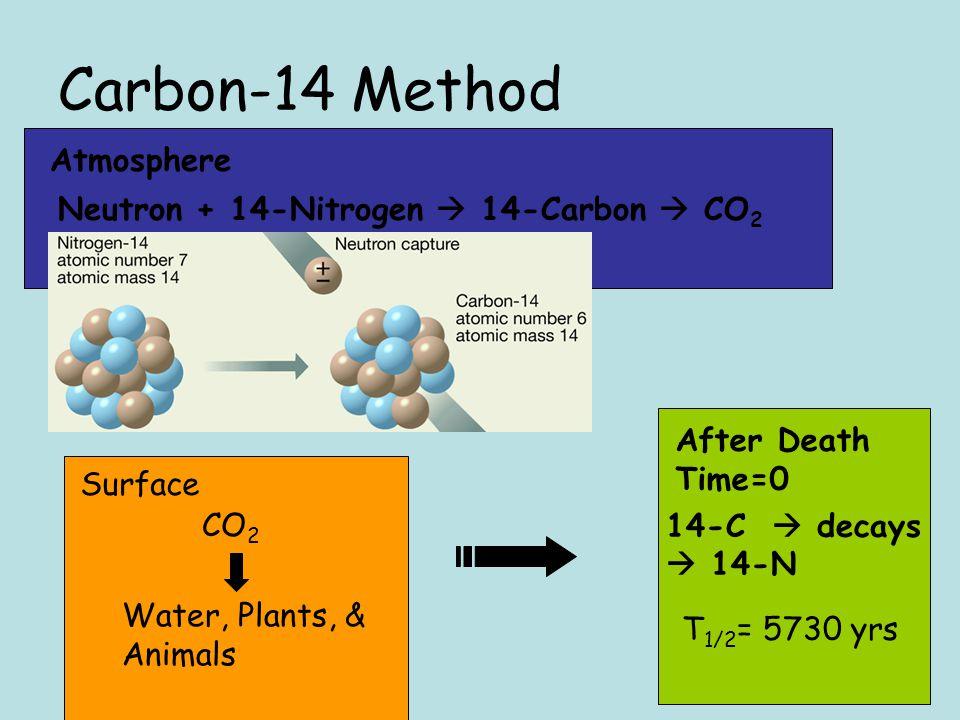 Carbon-14 Method Atmosphere Neutron + 14-Nitrogen  14-Carbon  CO2