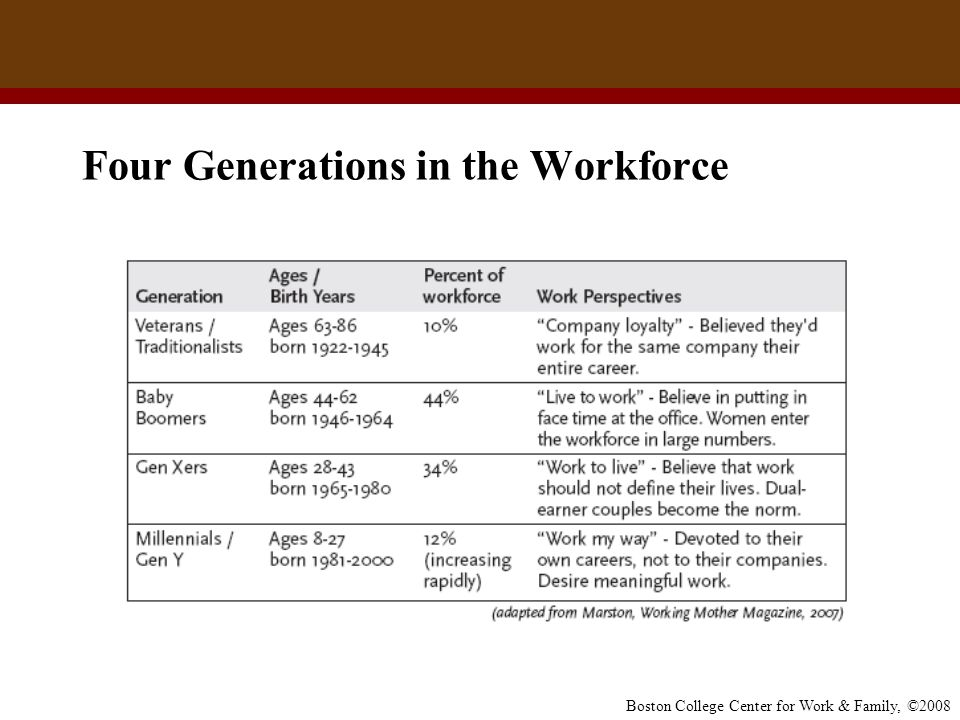 Four Generations in the Workforce