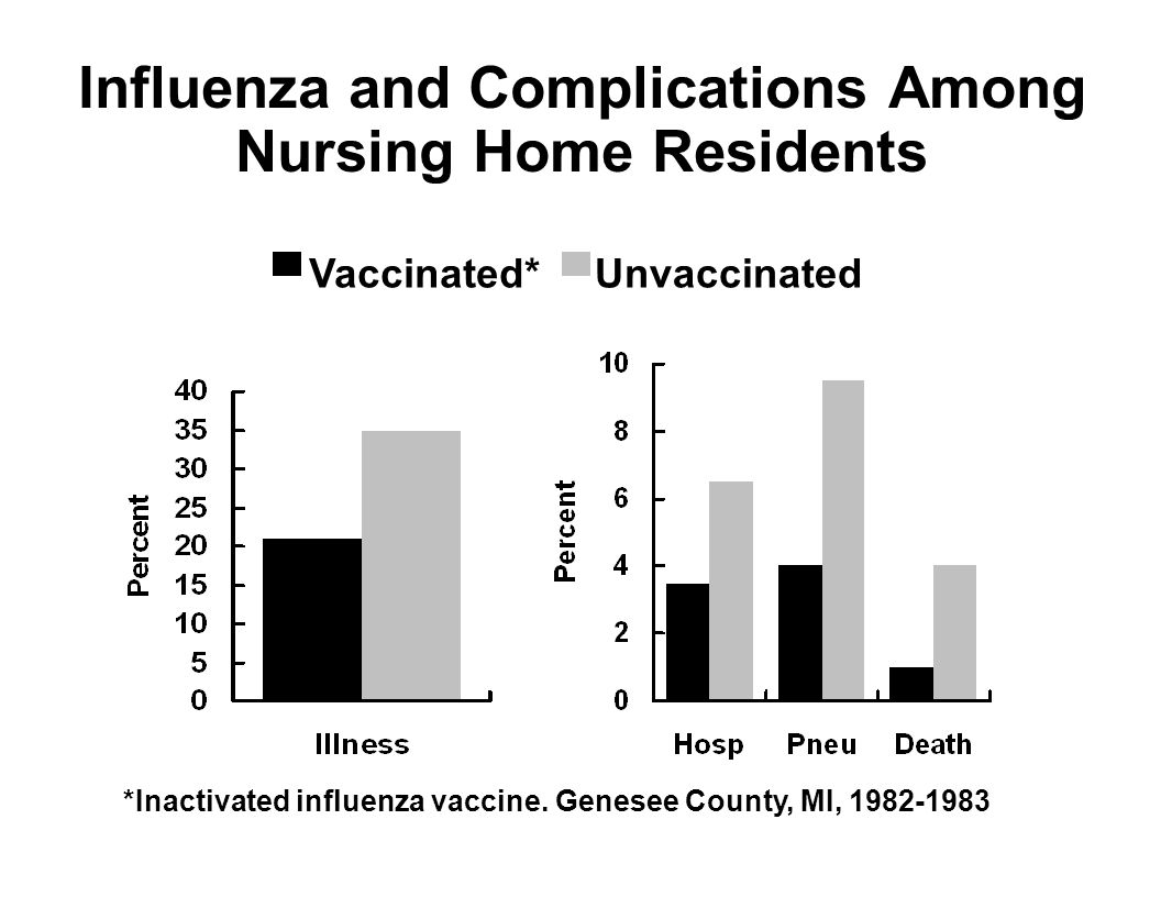 Influenza and Complications Among Nursing Home Residents