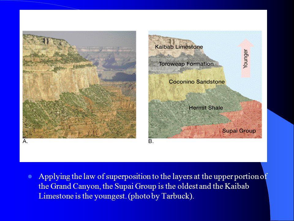 Applying the law of superposition to the layers at the upper portion of the Grand Canyon, the Supai Group is the oldest and the Kaibab Limestone is the youngest.