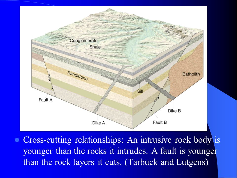 Cross-cutting relationships: An intrusive rock body is younger than the rocks it intrudes.
