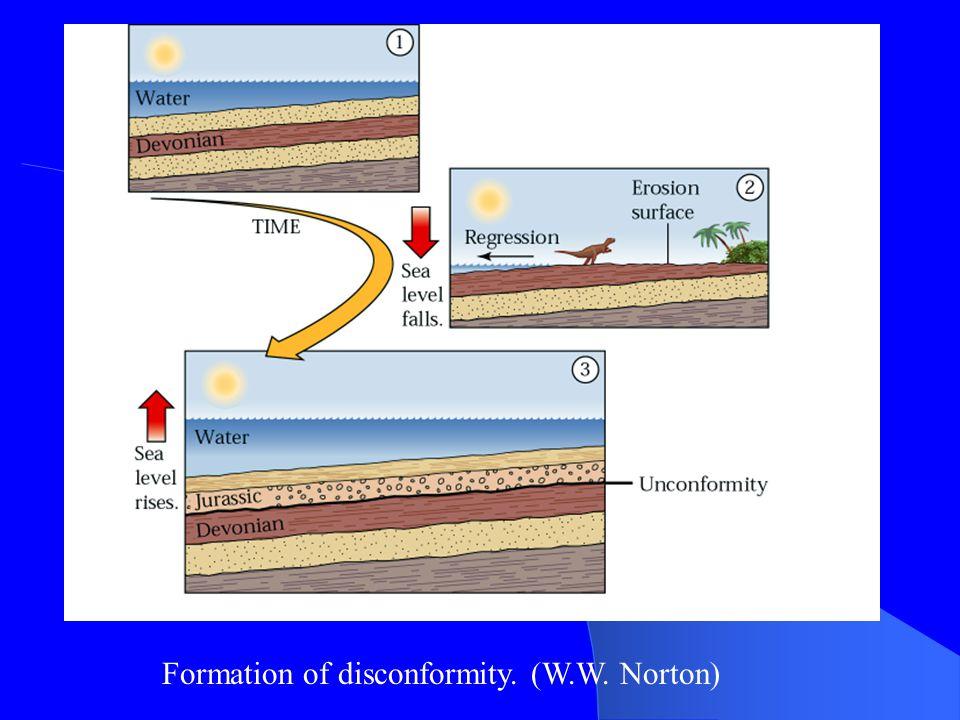 Formation of disconformity. (W.W. Norton)