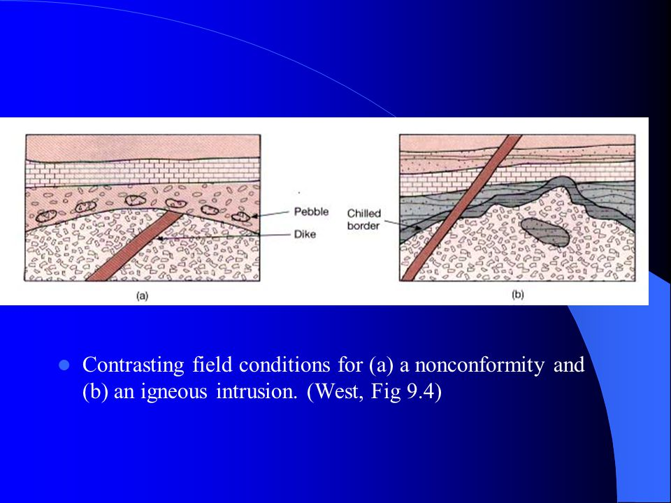 Contrasting field conditions for (a) a nonconformity and (b) an igneous intrusion. (West, Fig 9.4)