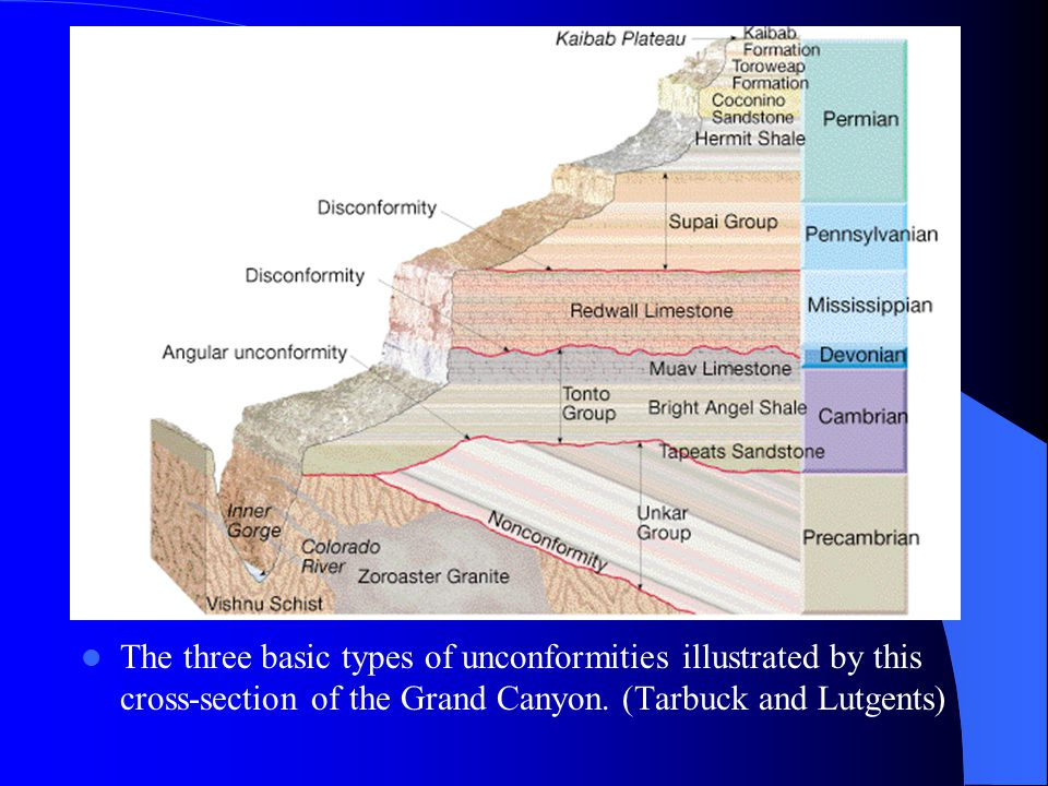 The three basic types of unconformities illustrated by this cross-section of the Grand Canyon.