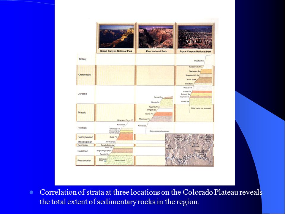 Correlation of strata at three locations on the Colorado Plateau reveals the total extent of sedimentary rocks in the region.