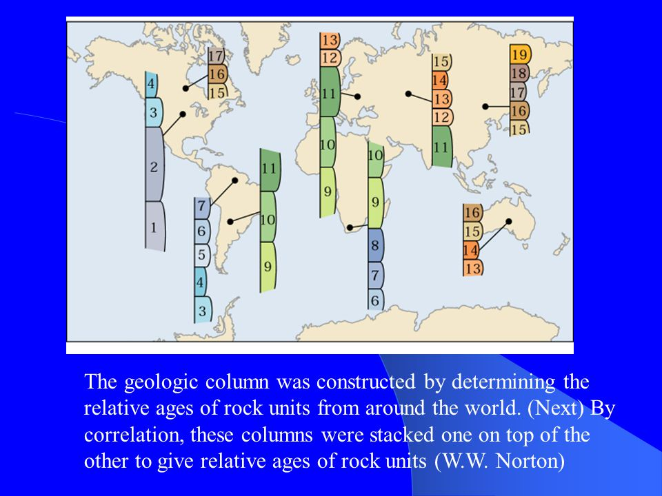 The geologic column was constructed by determining the relative ages of rock units from around the world.
