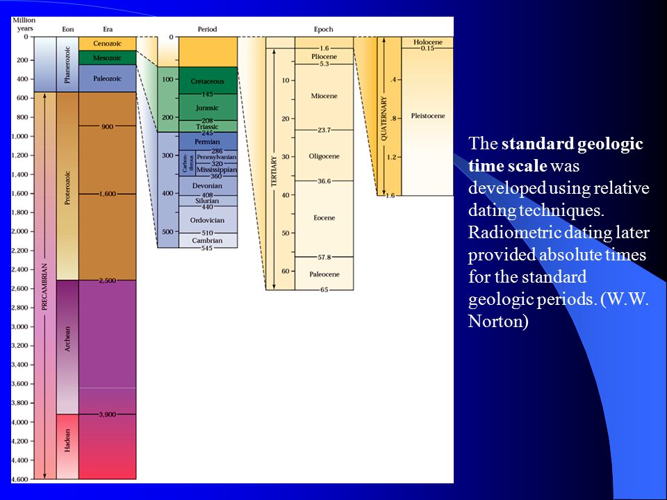 The standard geologic time scale was developed using relative dating techniques.