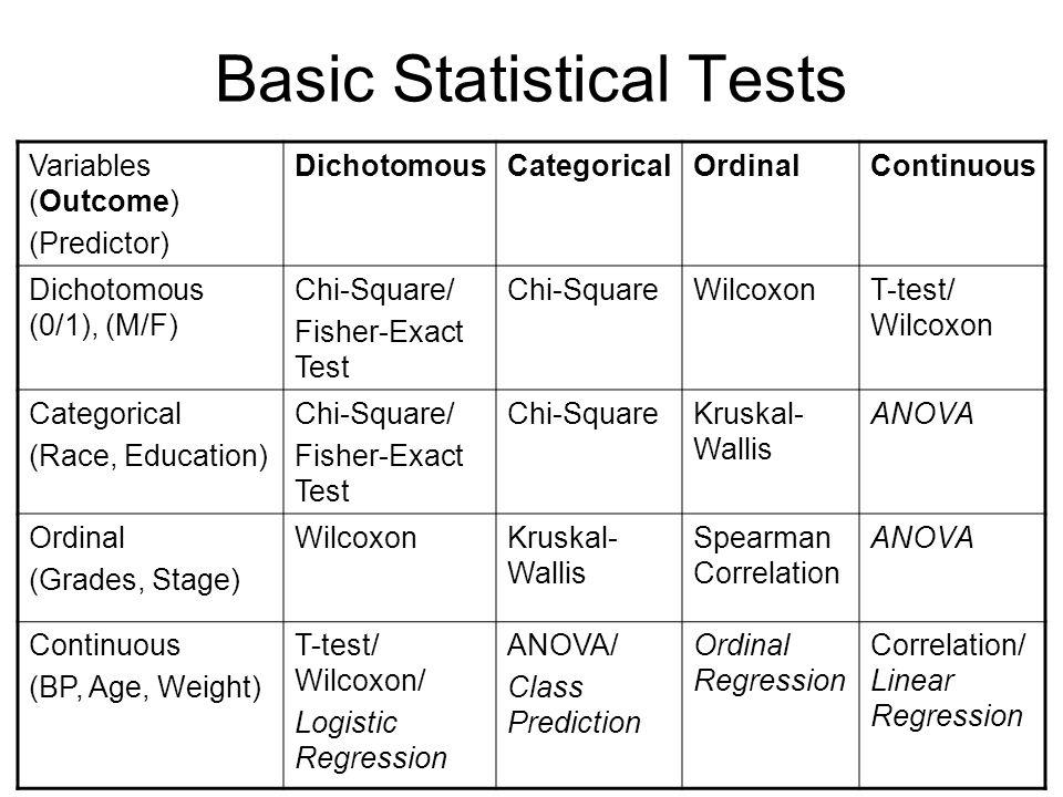 Basic Statistical Tests