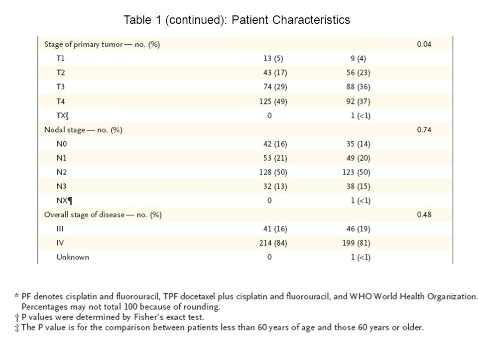 Table 1 (continued): Patient Characteristics