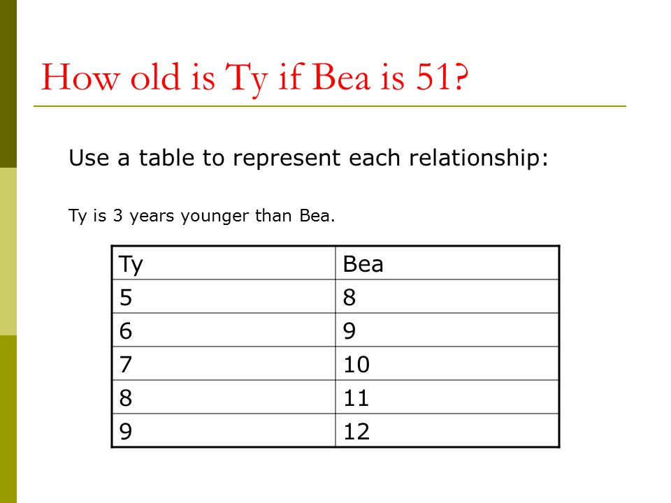 How old is Ty if Bea is 51 Use a table to represent each relationship: Ty is 3 years younger than Bea.