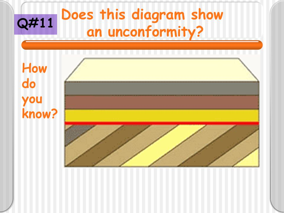 Does this diagram show an unconformity