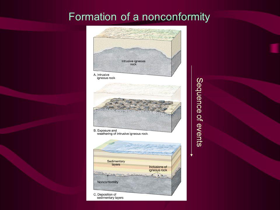Formation of a nonconformity