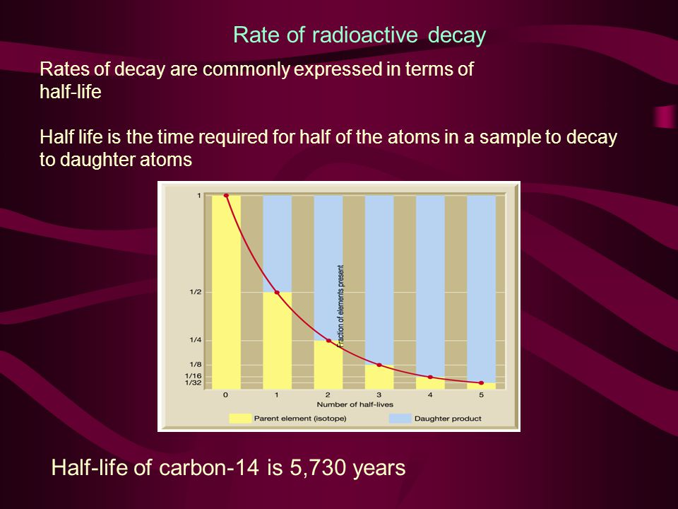 Rate of radioactive decay