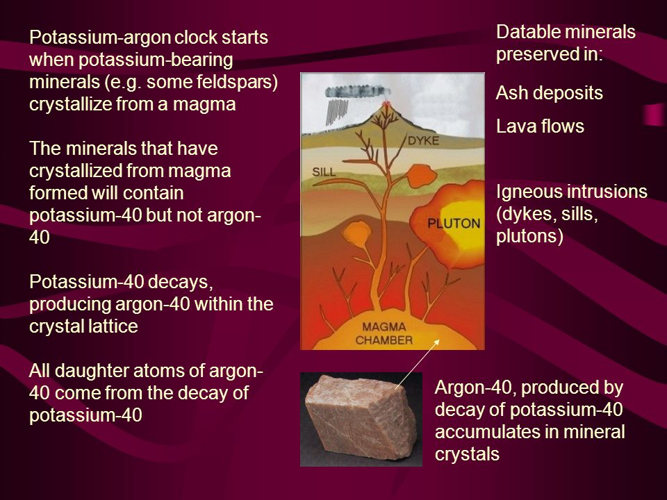 Datable minerals preserved in: