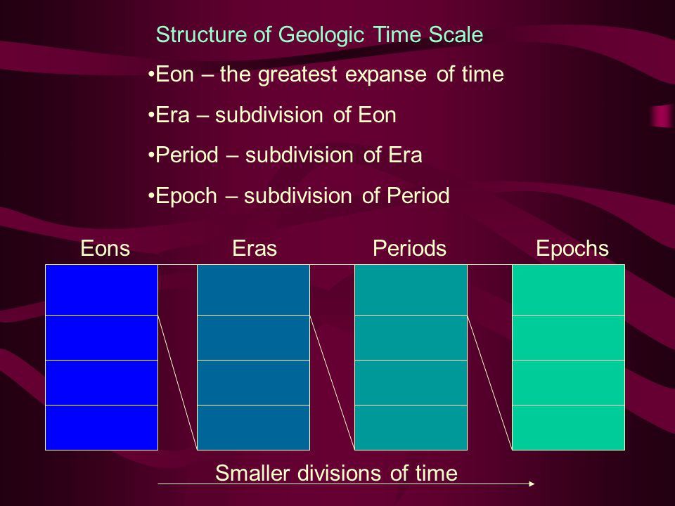 Structure of Geologic Time Scale