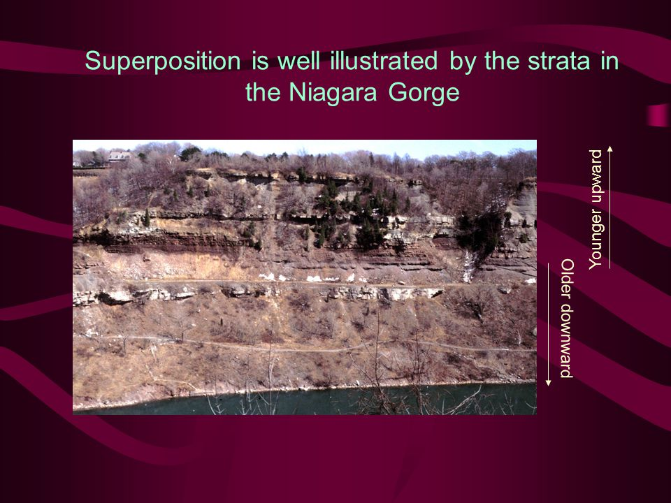 Superposition is well illustrated by the strata in the Niagara Gorge
