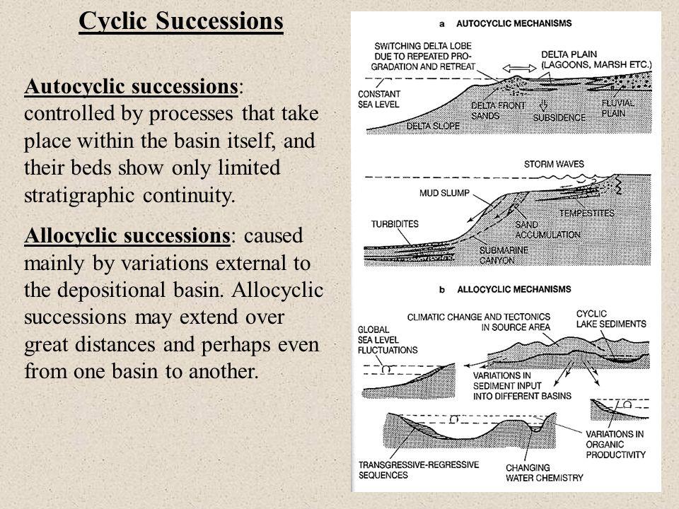 Cyclic Successions
