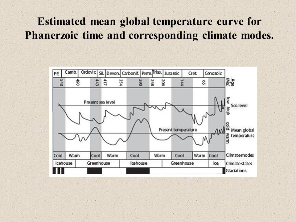 Estimated mean global temperature curve for Phanerzoic time and corresponding climate modes.