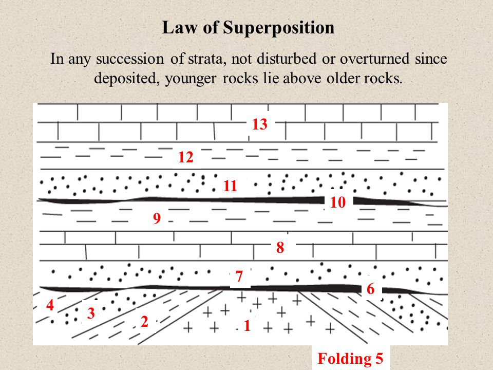Law of Superposition In any succession of strata, not disturbed or overturned since deposited, younger rocks lie above older rocks.