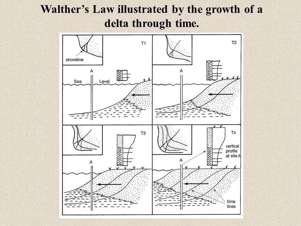Walther's Law illustrated by the growth of a delta through time.