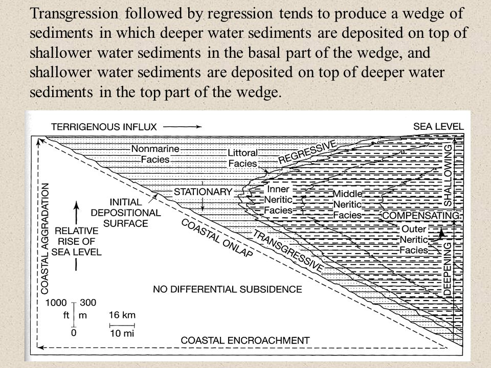 Transgression followed by regression tends to produce a wedge of sediments in which deeper water sediments are deposited on top of shallower water sediments in the basal part of the wedge, and shallower water sediments are deposited on top of deeper water sediments in the top part of the wedge.