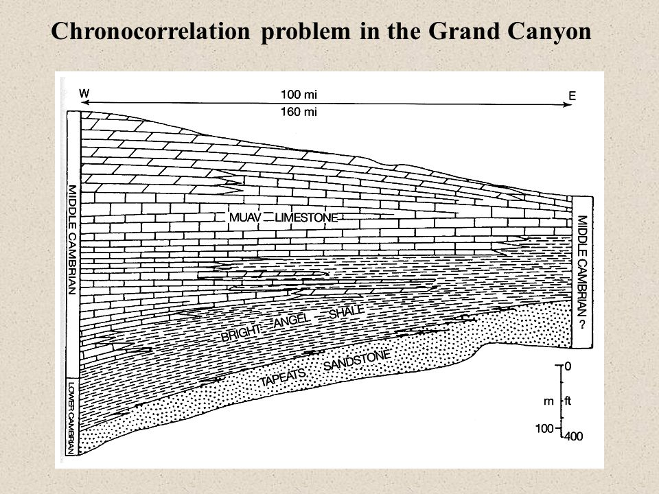 Chronocorrelation problem in the Grand Canyon