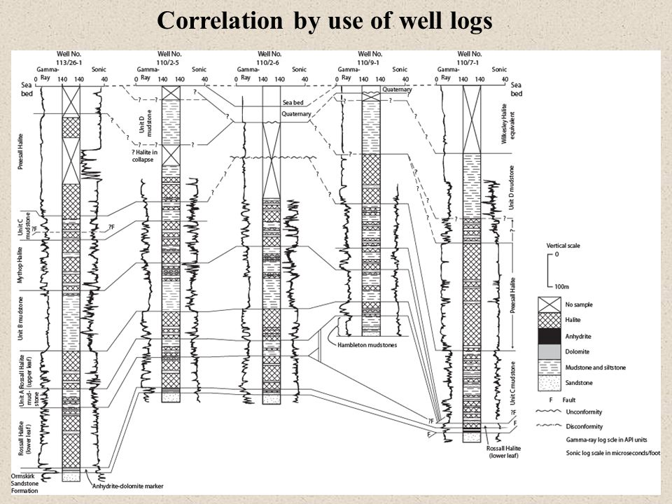 Correlation by use of well logs