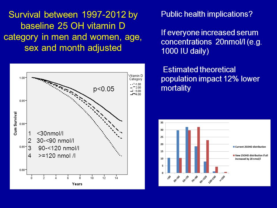 Survival between 1997-2012 by baseline 25 OH vitamin D category in men and women, age, sex and month adjusted