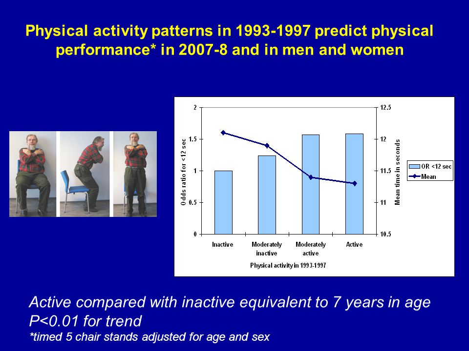 Active compared with inactive equivalent to 7 years in age