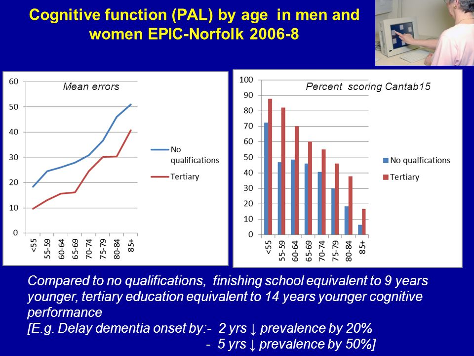 Cognitive function (PAL) by age in men and women EPIC-Norfolk 2006-8