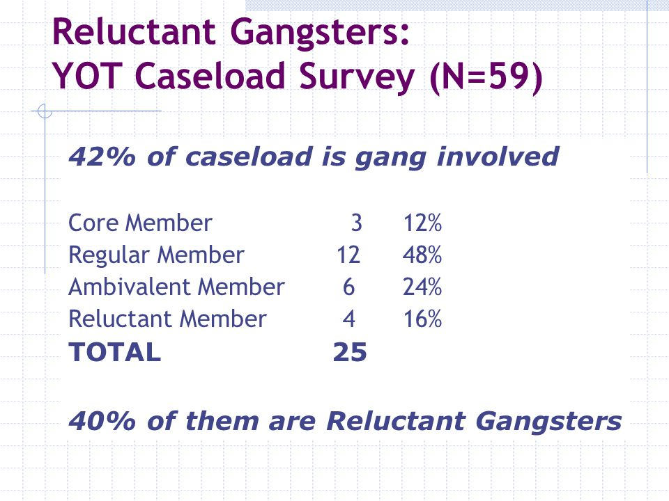 Reluctant Gangsters: YOT Caseload Survey (N=59)