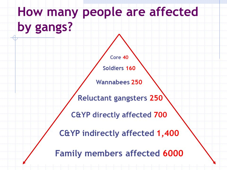 How many people are affected by gangs