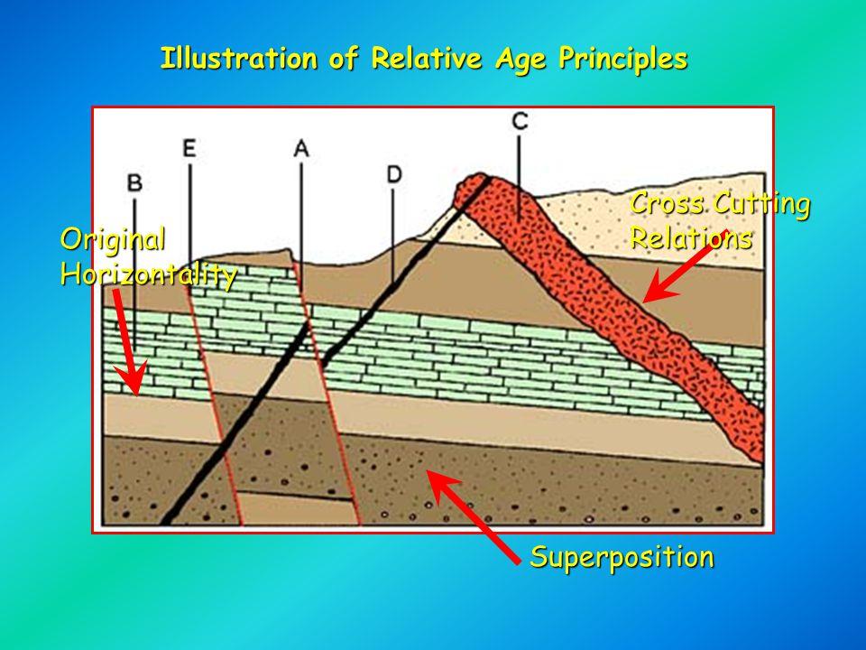 Illustration of Relative Age Principles