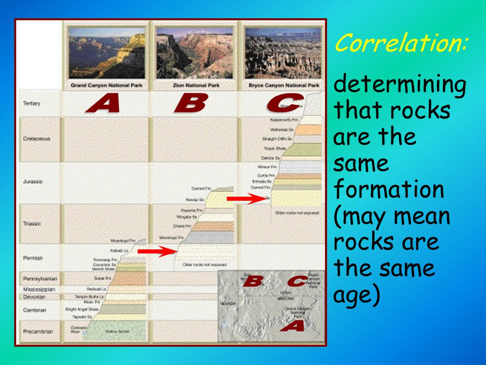 Correlation: determining that rocks are the same formation (may mean rocks are the same age) A. B.
