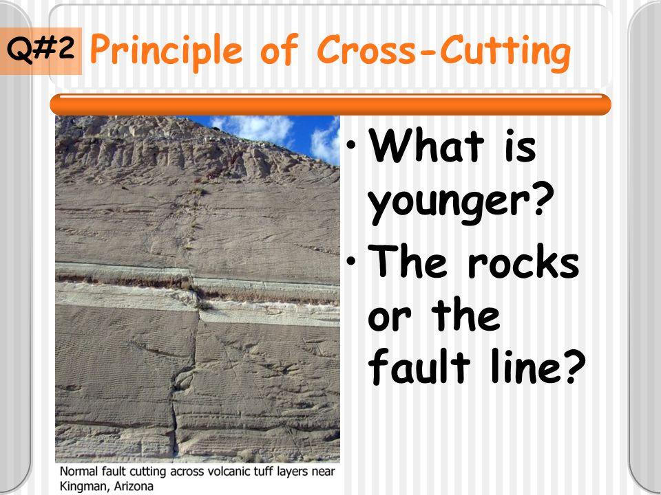 Principle of Cross-Cutting