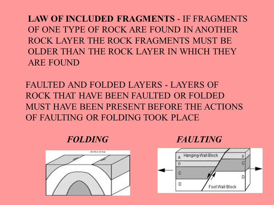 LAW OF INCLUDED FRAGMENTS - IF FRAGMENTS OF ONE TYPE OF ROCK ARE FOUND IN ANOTHER ROCK LAYER THE ROCK FRAGMENTS MUST BE OLDER THAN THE ROCK LAYER IN WHICH THEY ARE FOUND