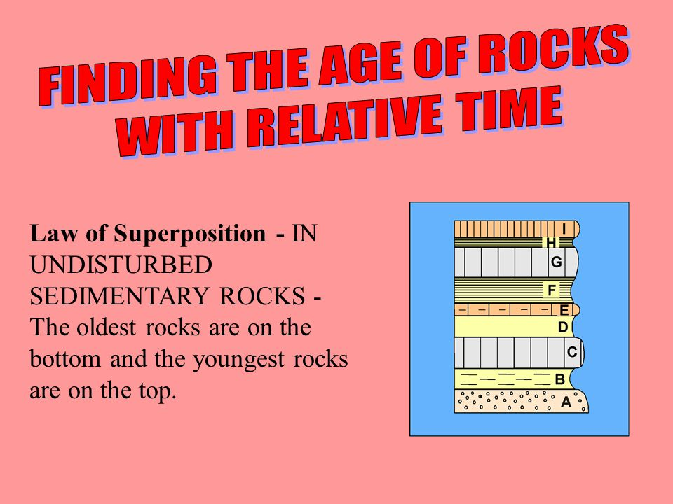 FINDING THE AGE OF ROCKS