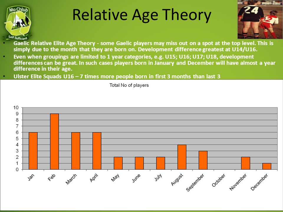 Relative Age Theory